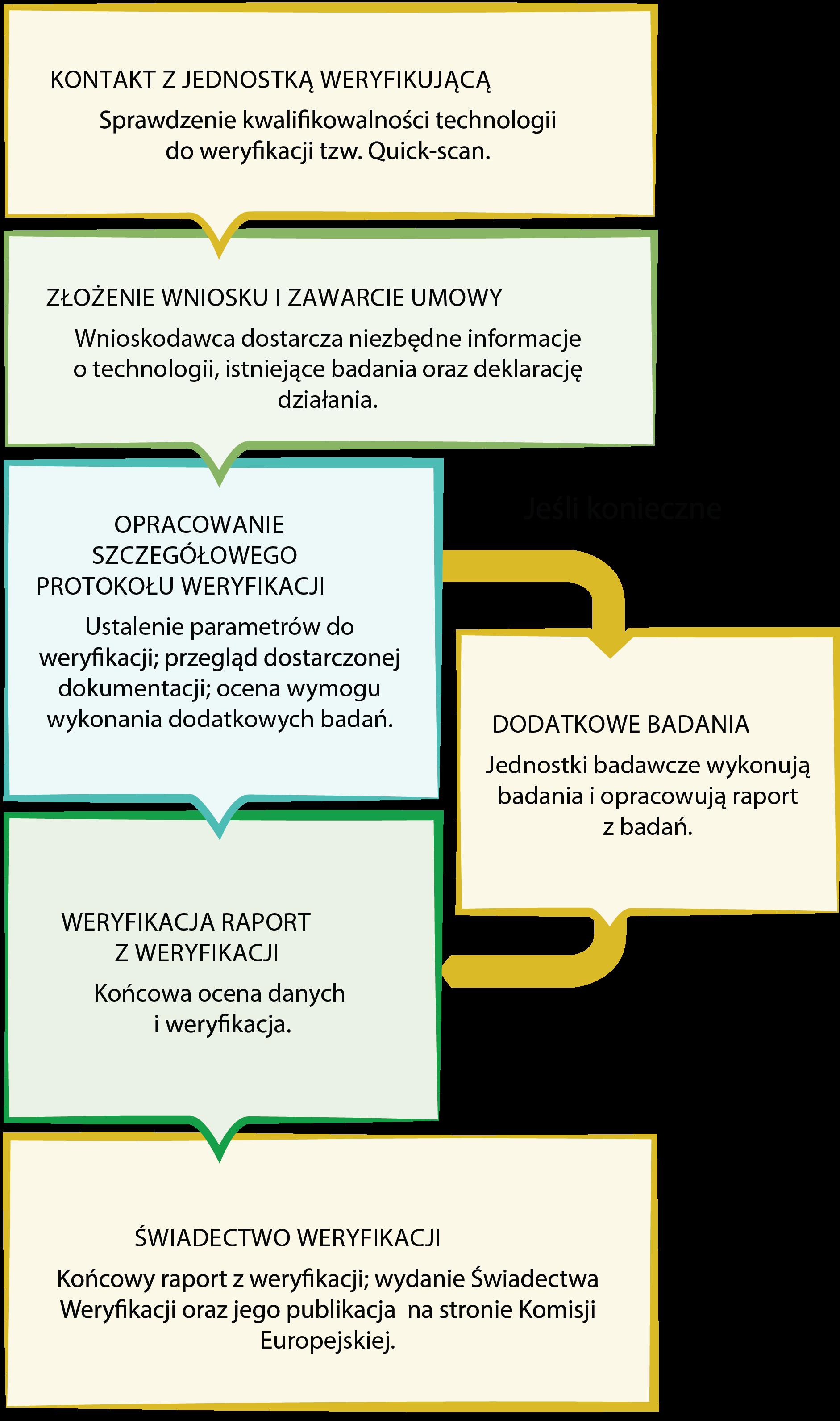 etv_proces_weryfikacji